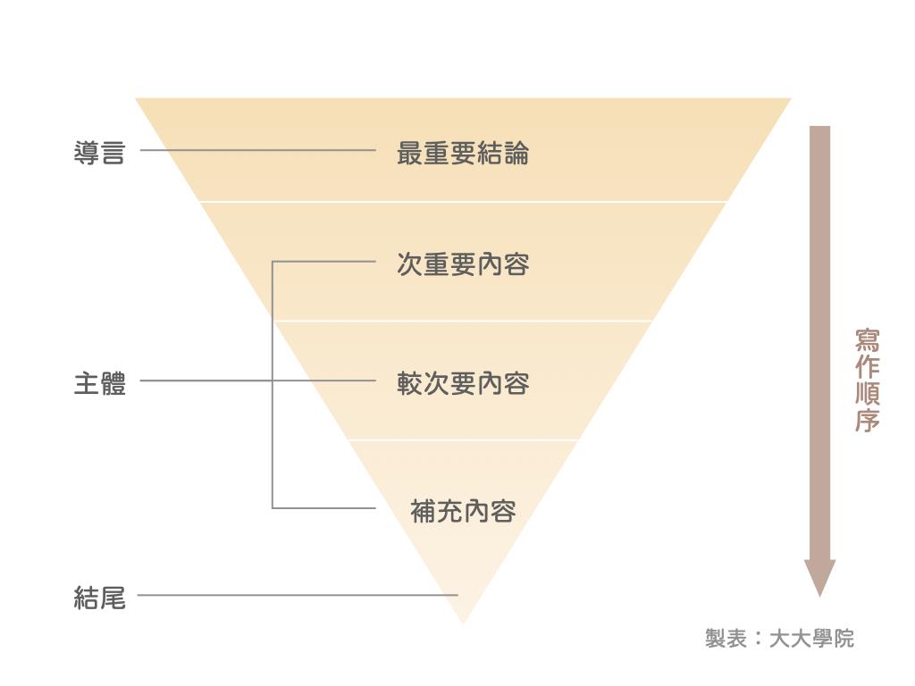 擁有專業知識卻不知道如何「寫」出來?運用「倒金字塔寫作法」,讓讀者一看就懂!