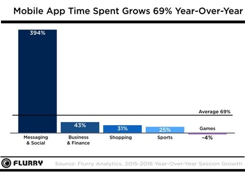 傳統媒體頭很痛》App使用時間調查:社群類使用成長4成、新聞類使用衰退5%