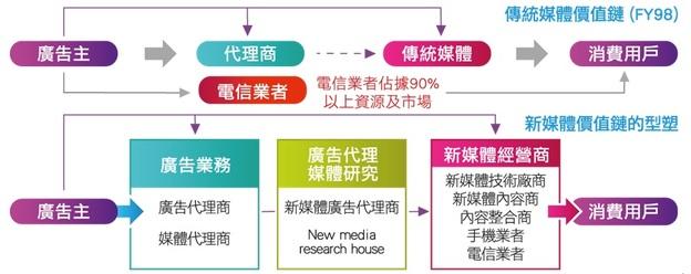 面對中國電子商務成長,如何掌握移動行銷商機?