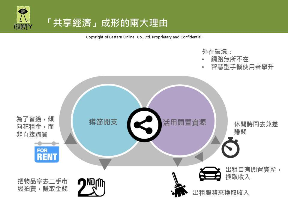 Uber和Airbnb這麼紅,5張圖告訴你台灣「共享經濟」發展