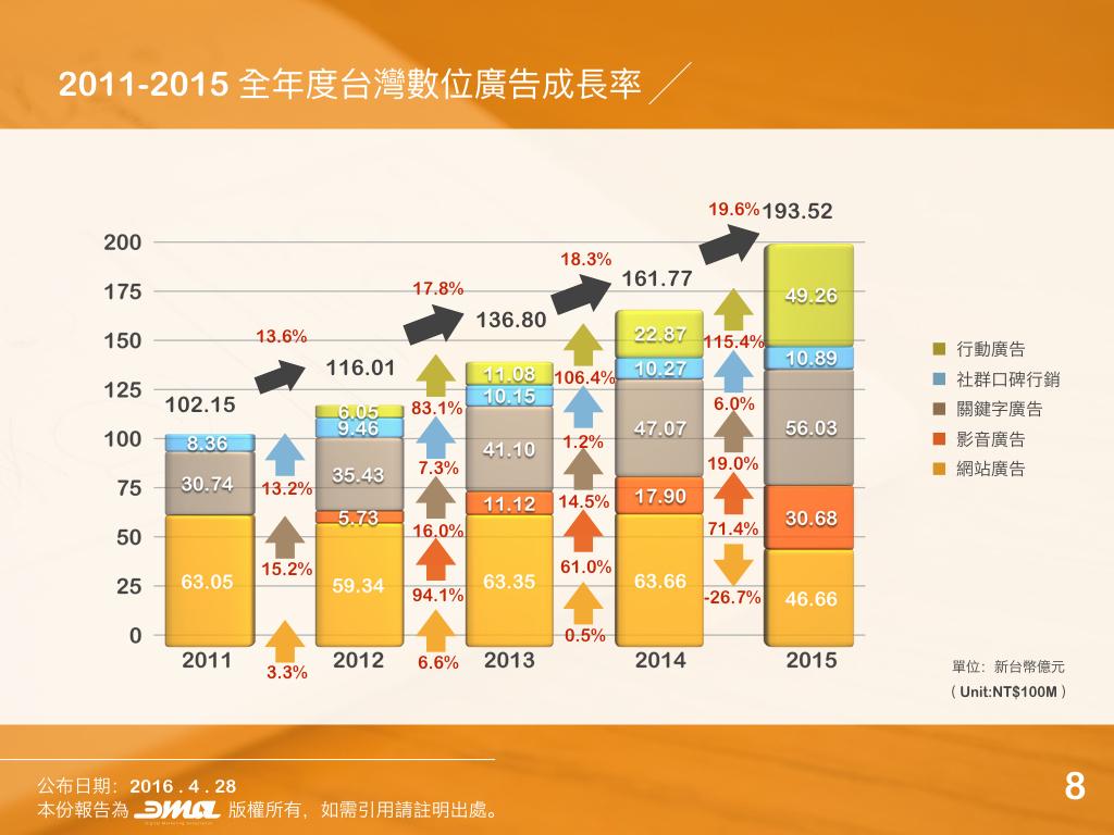 2015年台灣數位廣告量統計報告:行動廣告成長115.4%