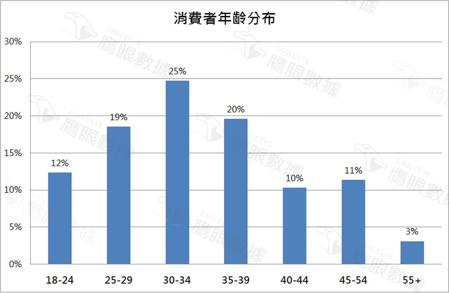 〈2015年5月〉台灣網路消費者對「慢跑鞋」購買行為與通路分析-EAGLEEYE鷹眼數據