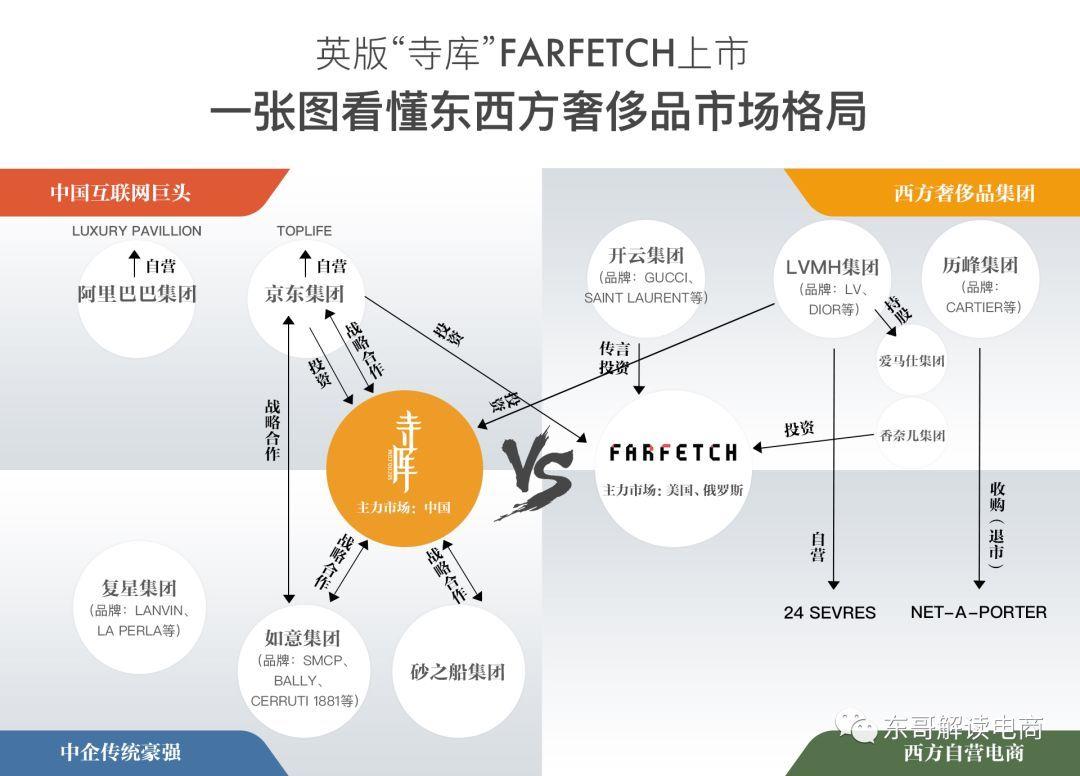 西有Farfetch,東有寺庫:全球奢侈品電商的融與爭