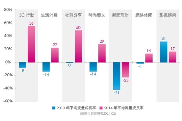 今年六天春節假期  行動流量爆增2.4倍