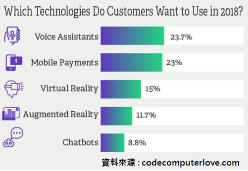 滿足消費者體驗,5大趨勢技術是關鍵
