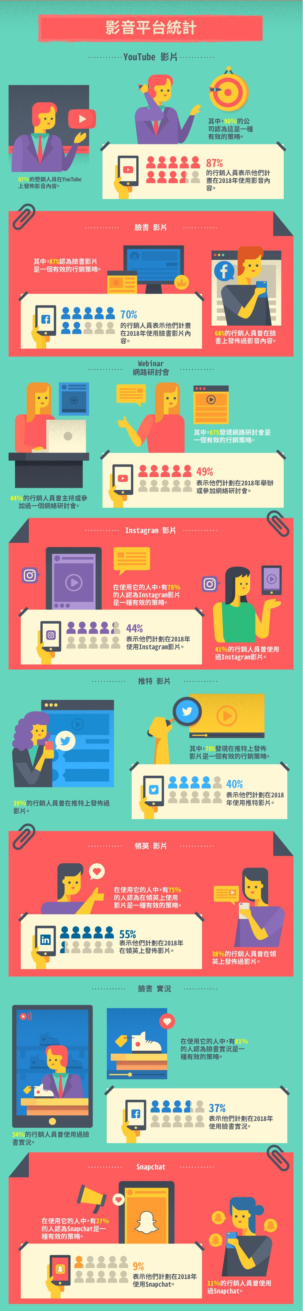 【資訊圖表】影音行銷,看品牌如何運用影音達成行銷效益