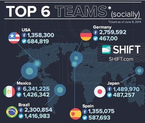 早起看球賽,世足賽訊息攻佔各大社群網站!