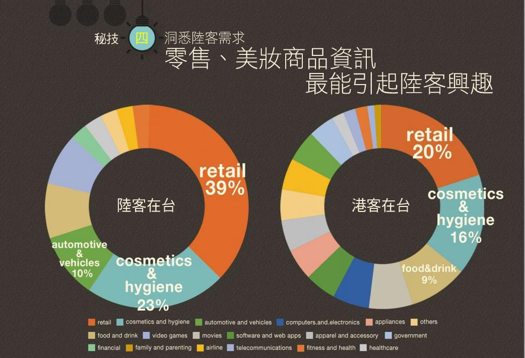 台灣第二季行動商務數據出爐,陸客漸增如何投放廣告搶商機?