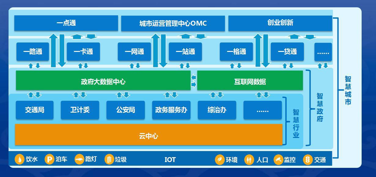 中國浪潮集團CEO孫丕恕:雲端、大數據、AI,如何讓智慧城市普及?