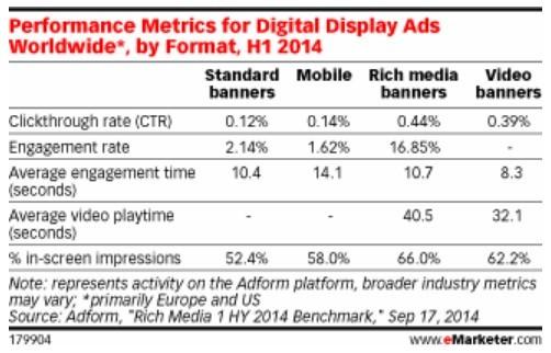 橫幅廣告很無聊?數位廣告重啟新戰場