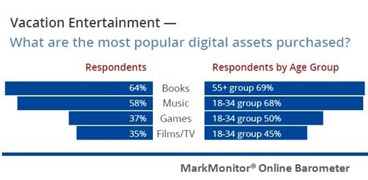 旅遊消費者:線上預訂行程最普遍、上網評論店家是首選