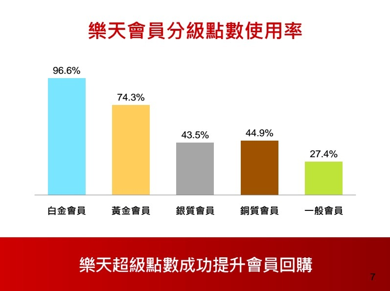 李慧瑩(樂天市場品牌行銷本部部長):超級點數、樂天大學,打造高黏著度電商生態圈