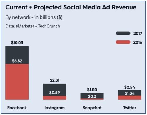 2017 年社群媒體何去何從?FB依舊是霸主,Snapchat 徹底改變廣告生態