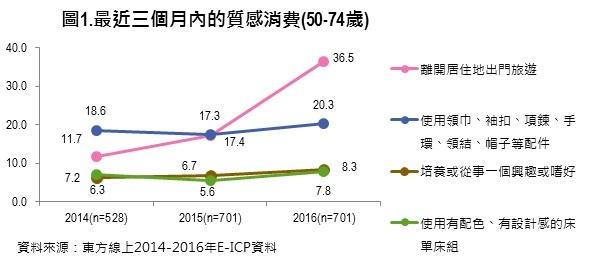 台灣30億元熟齡商機,「服飾業」、「旅遊業」成長2成