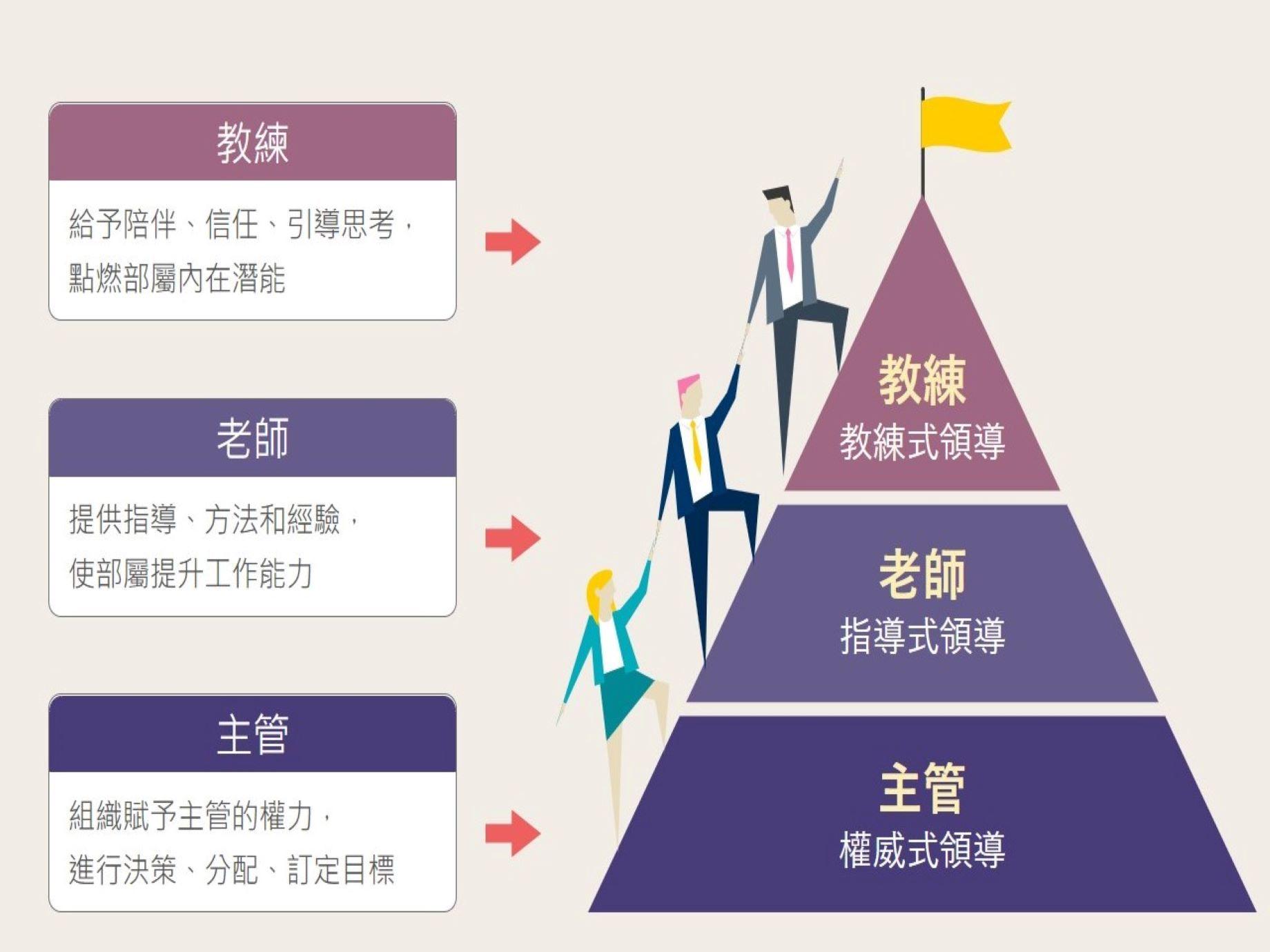 績效達標不代表你是好主管!真正走向成功的領導者,必須扮演這3大角色