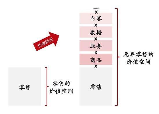 再談無界零售,劉強東:「去中心化」是大勢所趨