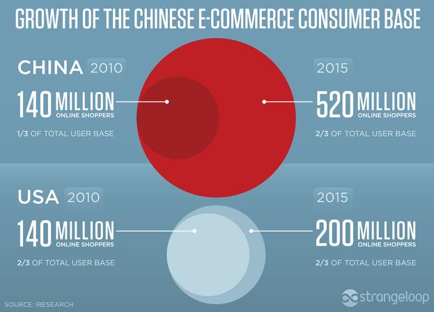 中國電商泡沫化? 美國銀行:中國電商成長將趨緩