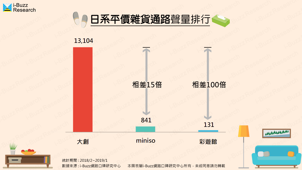 日系平價雜貨聲量排行,「大創」為何獲得壓倒性勝利?