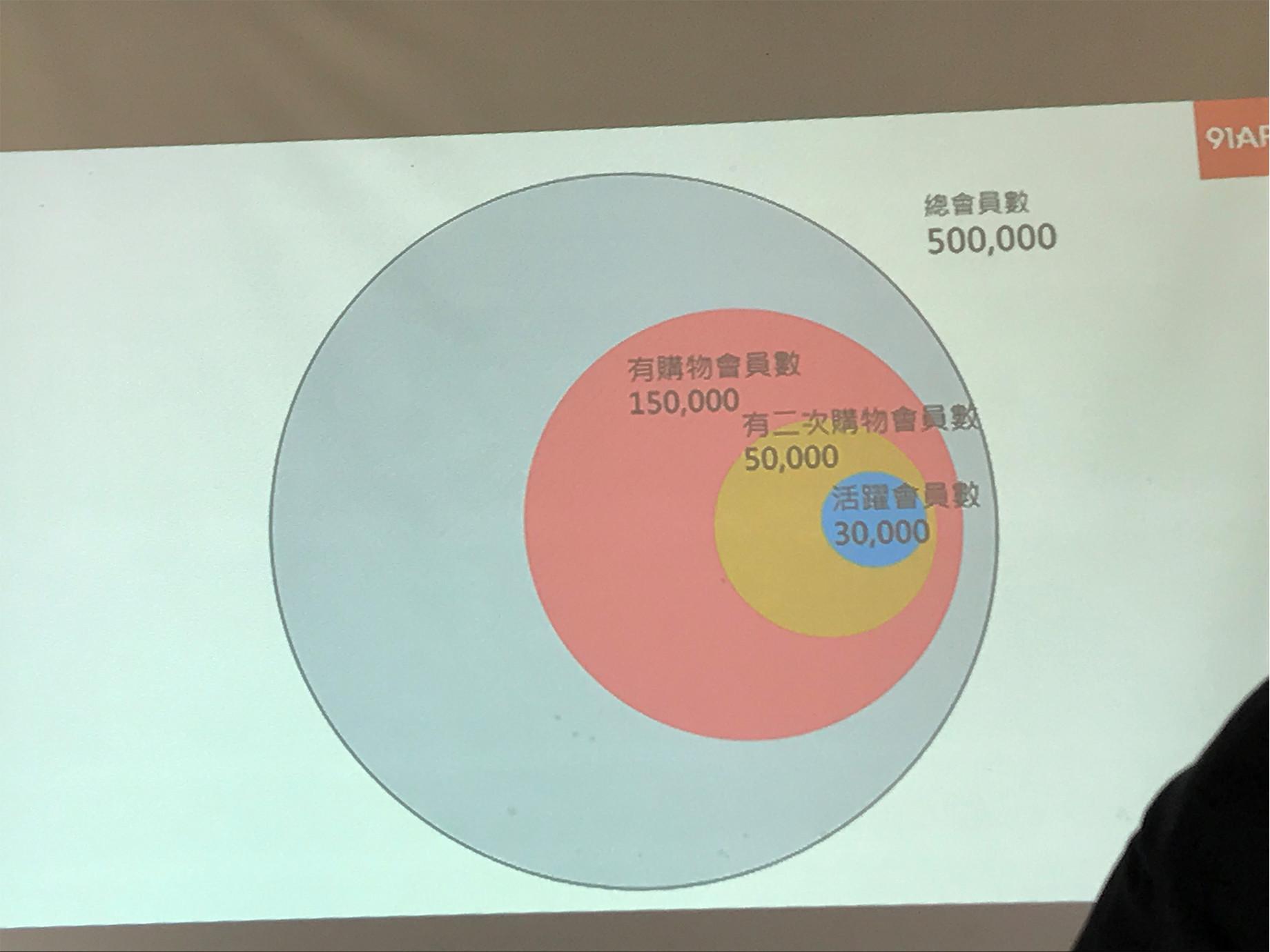 何英圻(91APP創辦人):串連,激發出新零售的力量