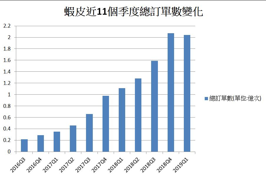蝦皮用這2方法在台灣交出首次獲利,但獲利背後卻藏著一大隱憂