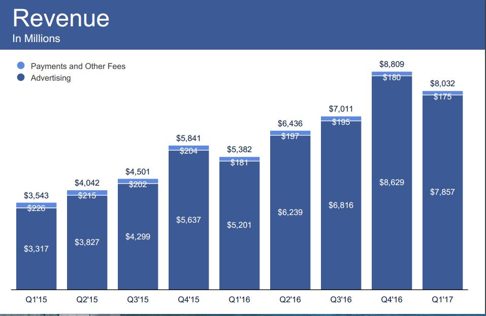 Facebook第一季營收、獲利大增,用戶上看20億,但投資人卻有點緊張