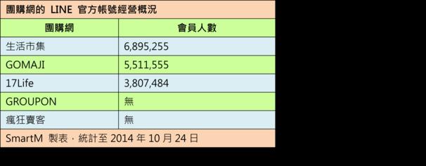 2014年第三季網友最愛逛的 B2C 購物網站排行榜