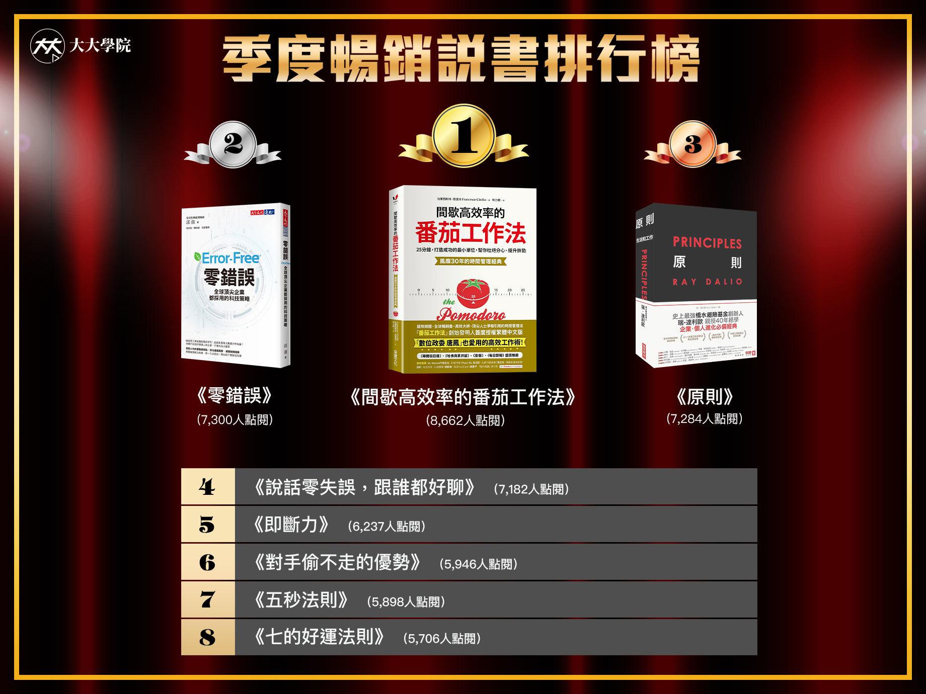 【免費試看】2020年初訂下的閱讀目標,你完成幾本?現在就與「IQ180的台灣天才IT政委」共讀正夯的番茄工作法!