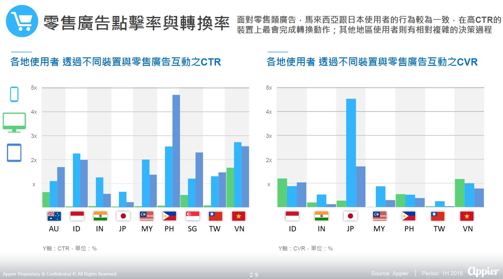 解密三螢時代:4成台灣人有3 個以上行動裝置,週三和每晚 11 點是手機使用高峰期