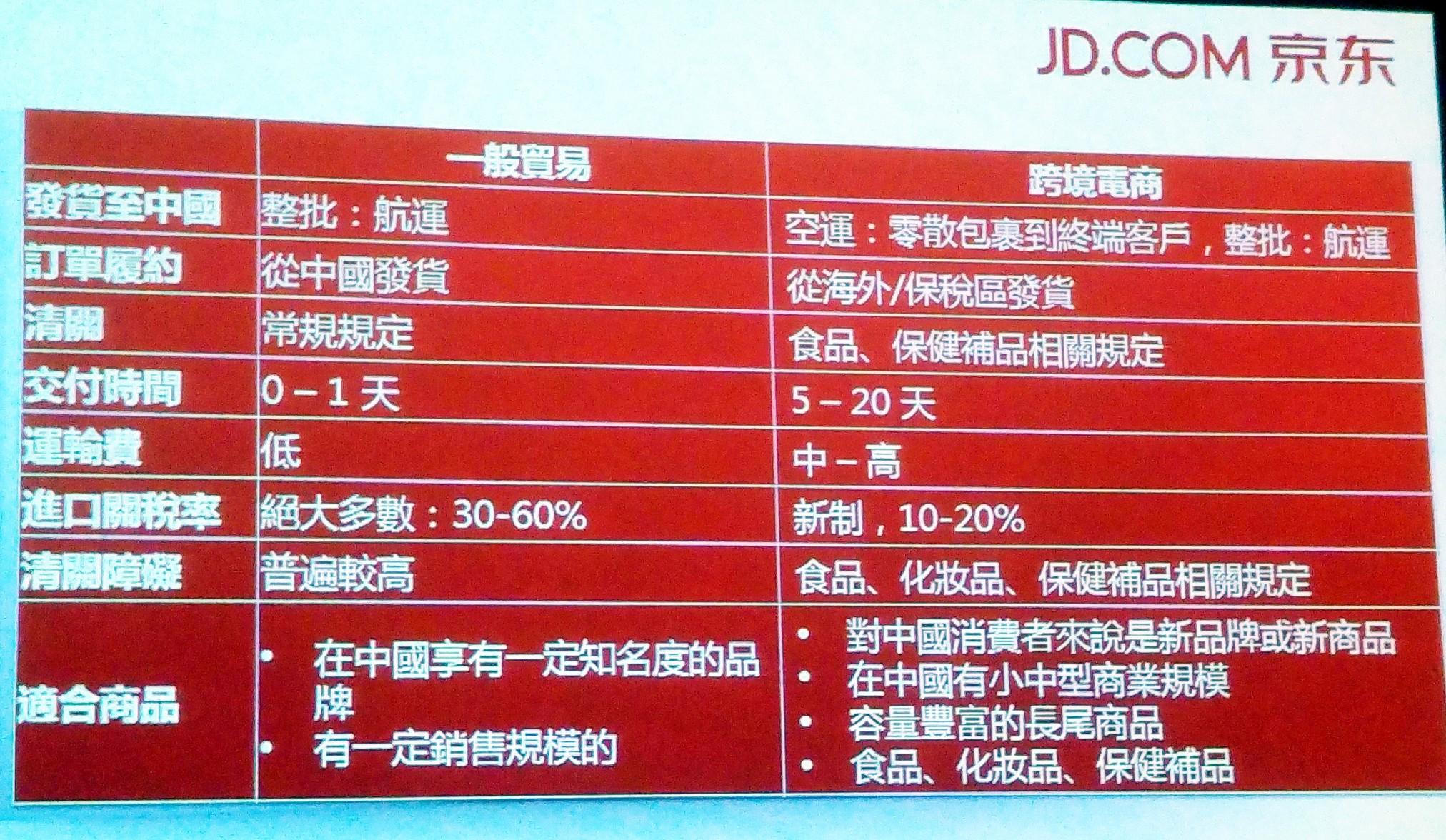 「京東全球購」來台招商,搶食中國1兆人民幣電商大餅