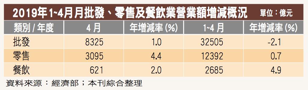 美中貿易戰已波及台灣經濟?今年1 ~ 4 月批發業營業額衰退2.1%