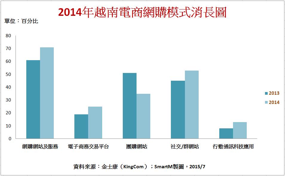 越南電商最新市場情況:2014年交易產值近30億美元,火辣成長36%