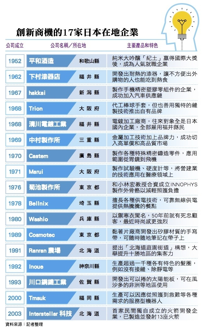 瞄準現代需求改造傳統產業,新科技讓日本小企業重生