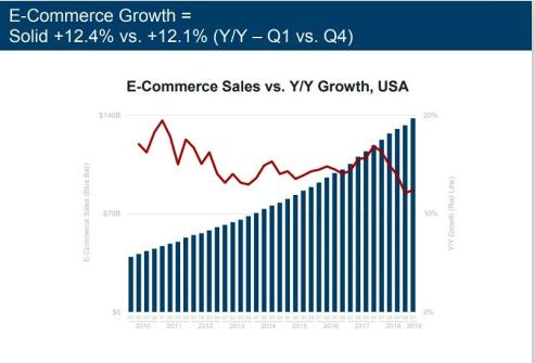 互聯網女皇發佈《2019年互聯網報告》— 論電商市場的三大趨勢