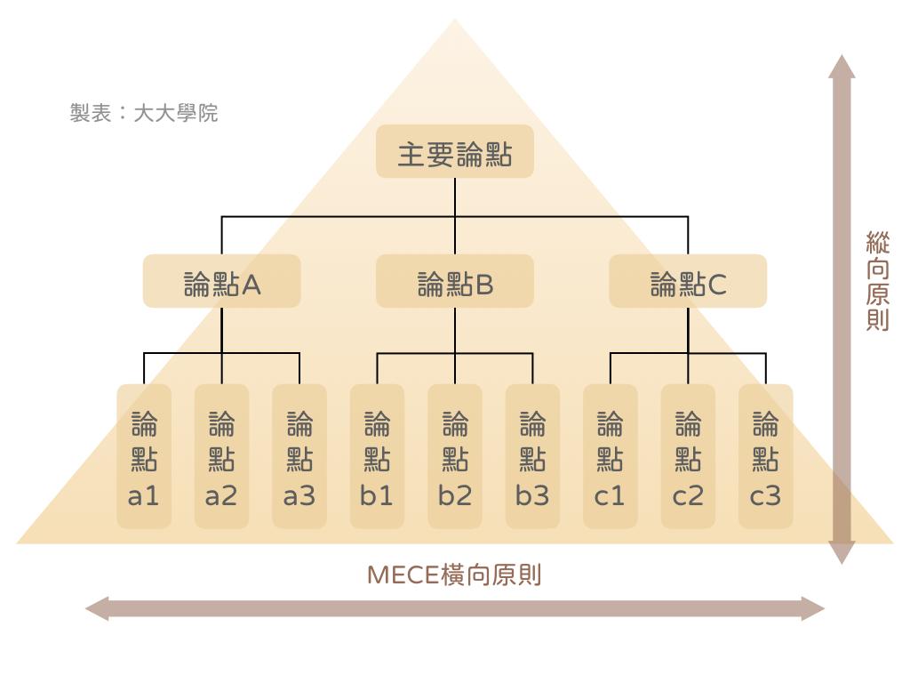 準備一堆資料卻不知道從何說起?麥肯錫「金字塔表達術」,內容傳達100%!