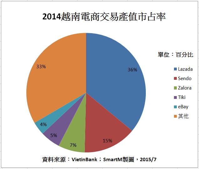 2015第一季GDP6%!進軍越南前,你應該知道的電商5大關鍵數據