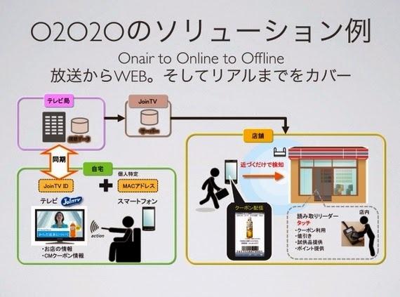 O2O2O,行動電商世代的商業模式創新