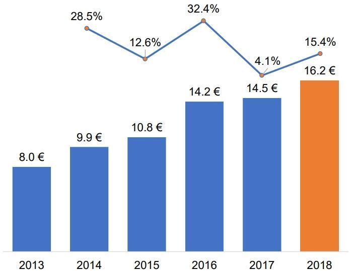 跨境電商趨勢》瑞典電商快速成長,營業額達162億歐元