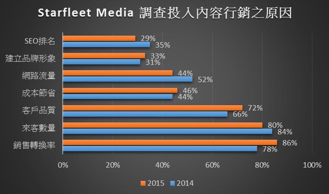 B2B行銷也要加把勁,內容行銷大戰已經開打