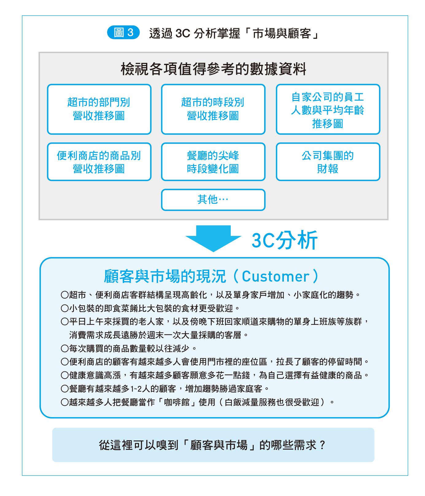 新書搶先看》3C X SWOT 分析,策略發想超簡單!