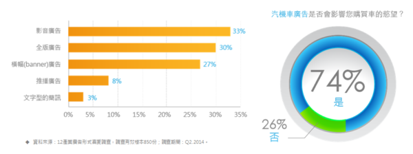 2014年第二季台灣網路、行動調查數據報告