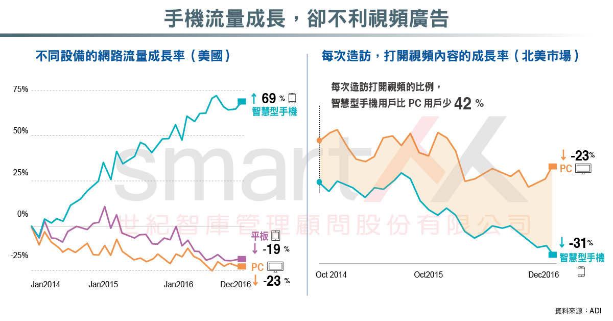 資訊圖表》數位廣告調查,成本增加、競逐有限的眼球與時間