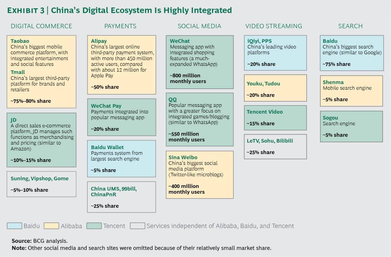 數位革命下的中西對決,中國電商6項獨特優勢