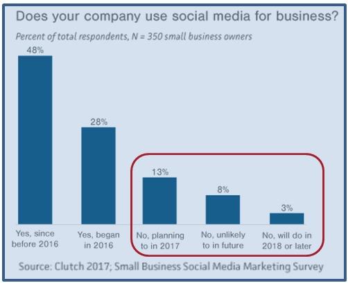 社群行銷能幫中小企業賣得更好嗎?