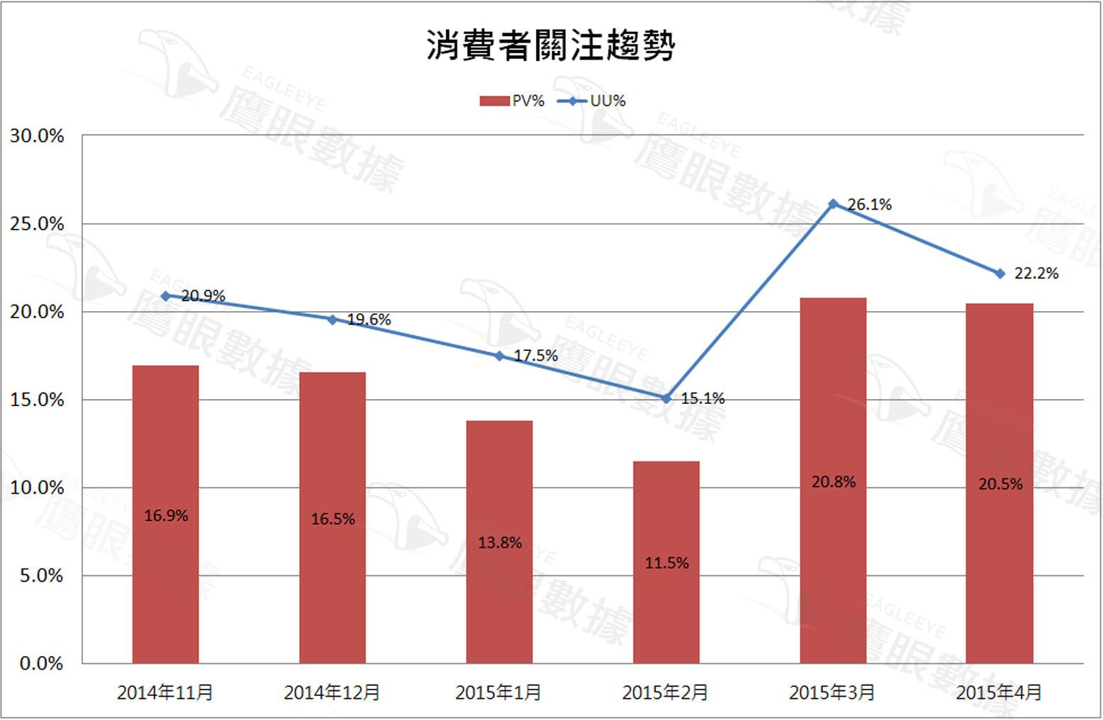 〈2015年4月〉台灣網路消費者對空氣清淨機購買行為與通路分析-EAGLEEYE鷹眼數據