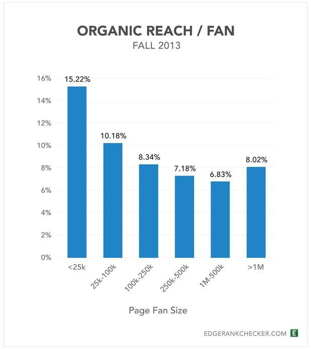 你是網路明日之星嗎?「粉力」測測你的 Facebook 影響力