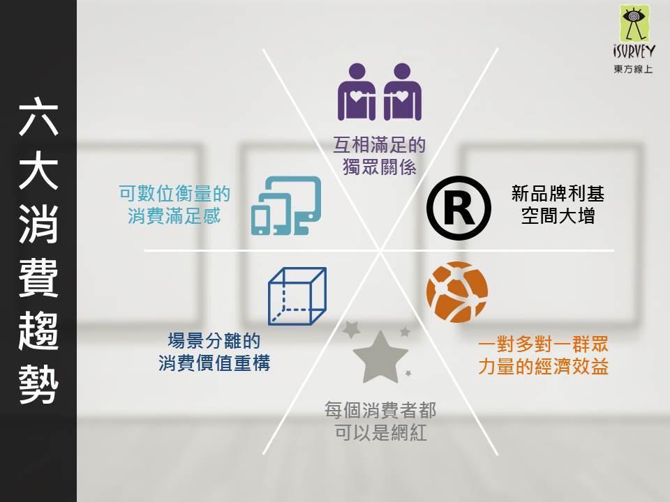 消費與社群緊密結合,台灣2017年6大消費趨勢觀察