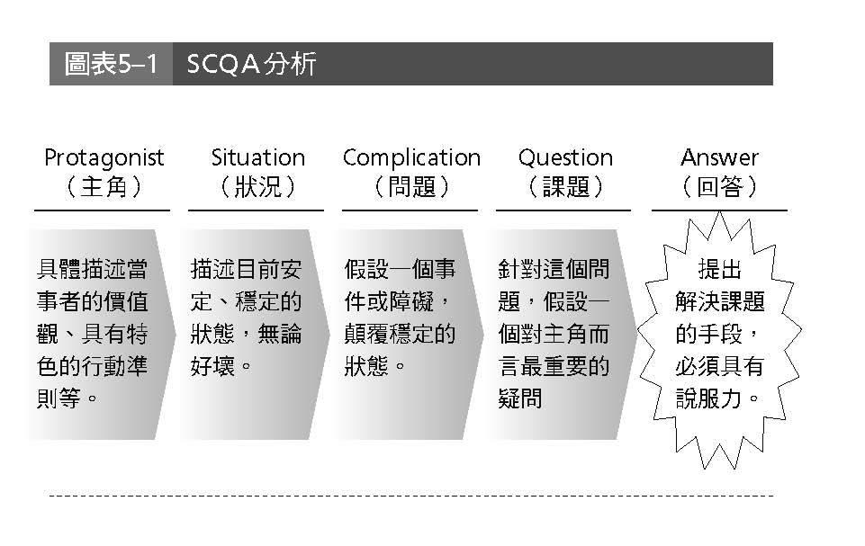 新書搶先看》麥肯錫SCQA分析,幫你發現問題、設定課題