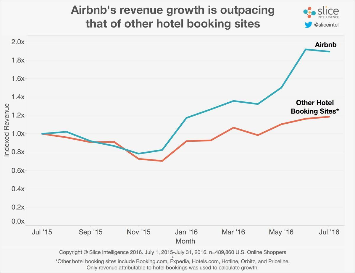 繼飯店業之後,Airbnb又來了,準備再顛覆「旅行社」與「導遊」