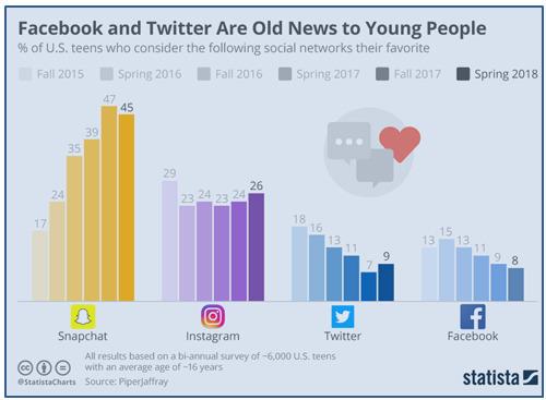2018春季社群平台爭霸,SnapChat仍贏得青少年肯定