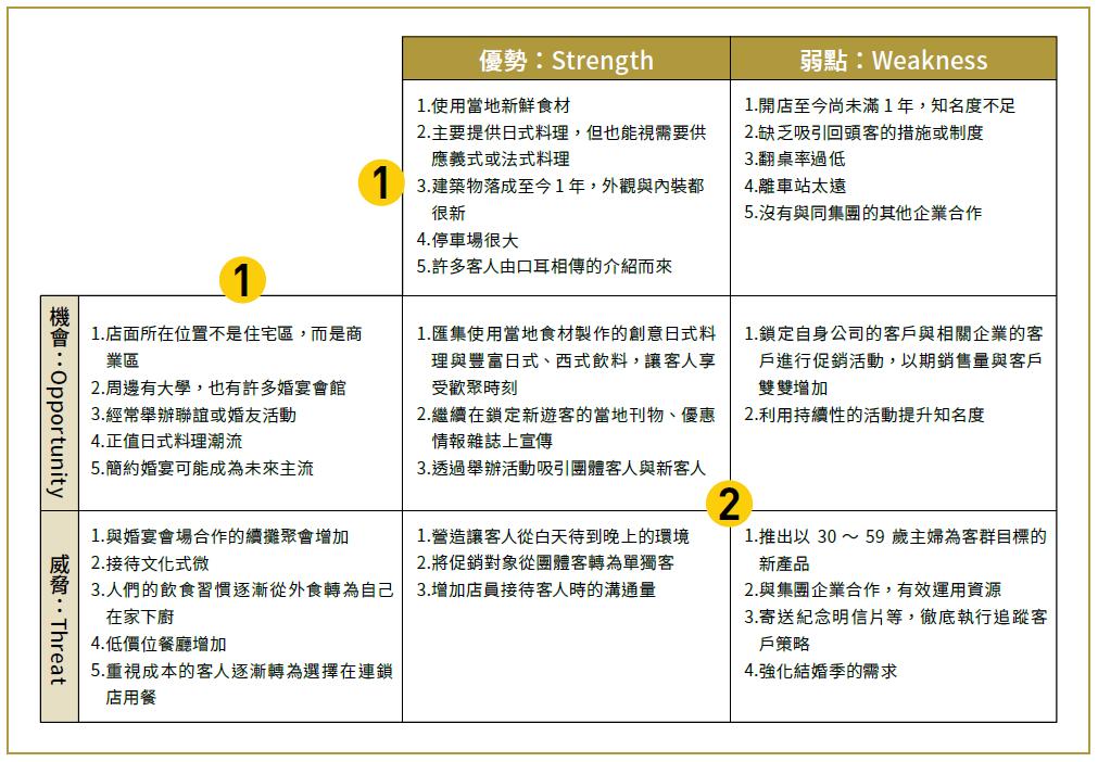 新書搶先看》商業框架全解析:思考策略、產品組合矩陣、安索夫矩陣、SWOT